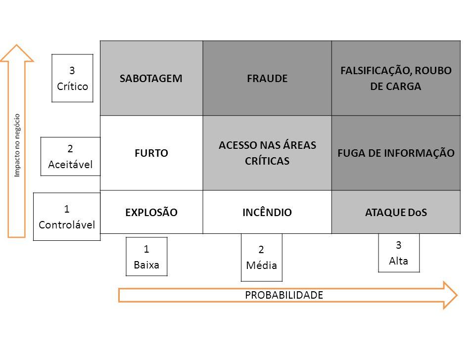 SABOTAGEMFRAUDE FALSIFICAÇÃO, ROUBO DE CARGA FURTO ACESSO NAS ÁREAS CRÍTICAS FUGA DE INFORMAÇÃO EXPLOSÃOINCÊNDIOATAQUE DoS PROBABILIDADE 3 Crítico 2 A