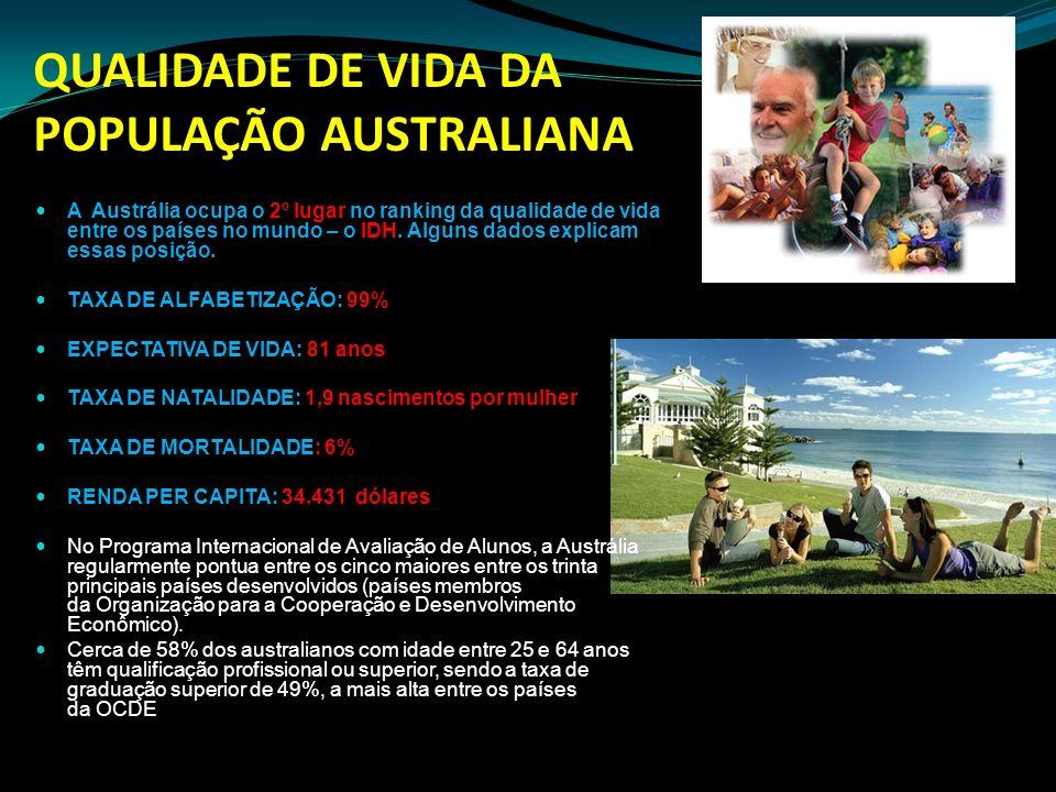 QUALIDADE DE VIDA DA POPULAÇÃO AUSTRALIANA A Austrália ocupa o 2º lugar no ranking da qualidade de vida entre os países no mundo – o IDH. Alguns dados
