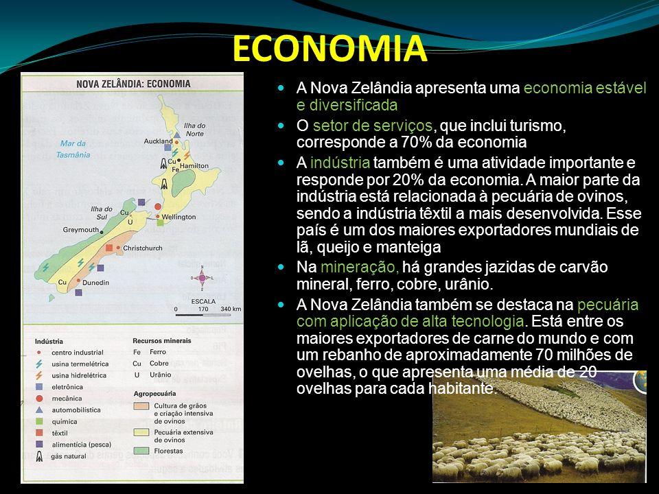 ECONOMIA A Nova Zelândia apresenta uma economia estável e diversificada O setor de serviços, que inclui turismo, corresponde a 70% da economia A indús