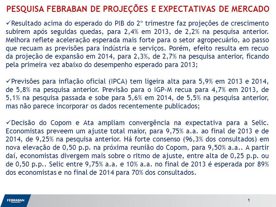 Apresentação ao Senado PESQUISA FEBRABAN DE PROJEÇÕES E EXPECTATIVAS DE MERCADO Resultado acima do esperado do PIB do 2º trimestre faz projeções de crescimento subirem após seguidas quedas, para 2,4% em 2013, de 2,2% na pesquisa anterior.