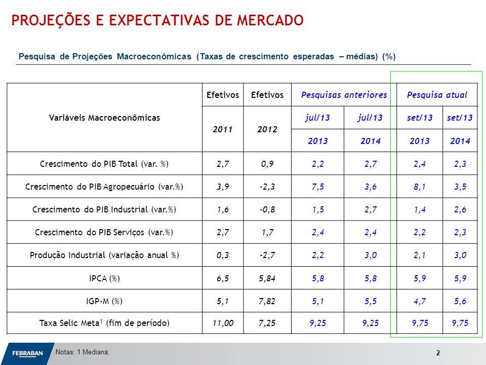 Apresentação ao Senado Notas: 1 Mediana; PROJEÇÕES E EXPECTATIVAS DE MERCADO Pesquisa de Projeções Macroeconômicas (Taxas de crescimento esperadas – médias) (%) 2 Variáveis Macroeconômicas Efetivos Pesquisas anterioresPesquisa atual 20112012 jul/13 set/13 2013201420132014 Crescimento do PIB Total (var.