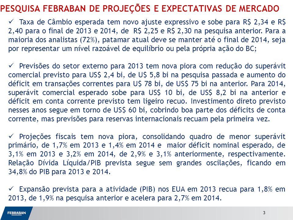 Apresentação ao Senado PESQUISA FEBRABAN DE PROJEÇÕES E EXPECTATIVAS DE MERCADO Taxa de Câmbio esperada tem novo ajuste expressivo e sobe para R$ 2,34 e R$ 2,40 para o final de 2013 e 2014, de R$ 2,25 e R$ 2,30 na pesquisa anterior.