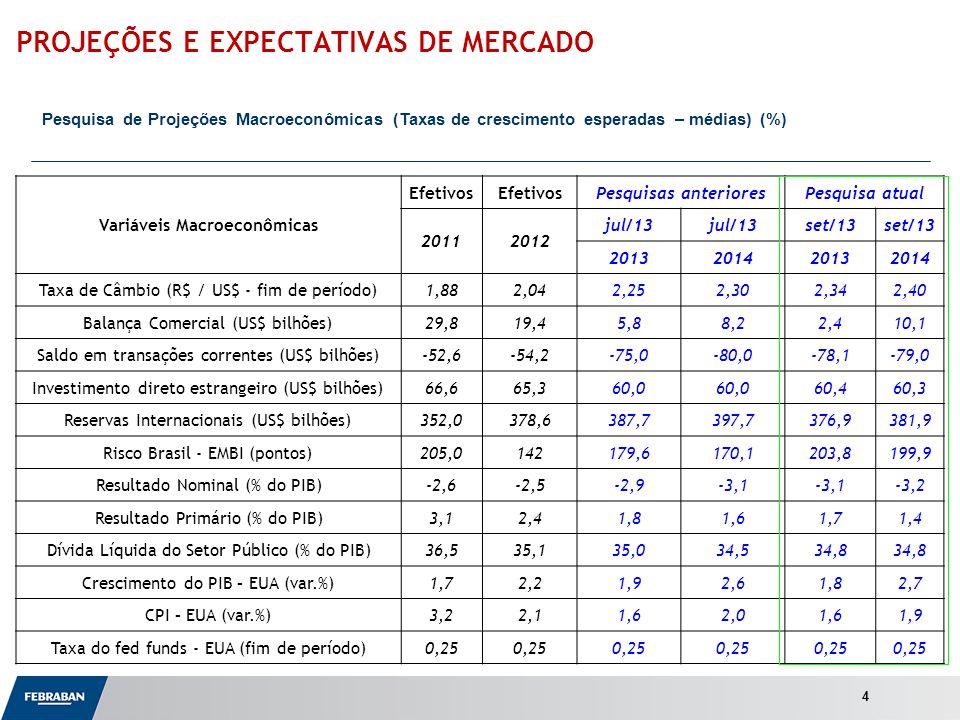 Apresentação ao Senado Variáveis Macroeconômicas Efetivos Pesquisas anterioresPesquisa atual 20112012 jul/13 set/13 2013201420132014 Taxa de Câmbio (R$ / US$ - fim de período)1,882,042,252,302,342,40 Balança Comercial (US$ bilhões)29,819,45,88,22,410,1 Saldo em transações correntes (US$ bilhões)-52,6-54,2-75,0-80,0-78,1-79,0 Investimento direto estrangeiro (US$ bilhões)66,665,360,0 60,460,3 Reservas Internacionais (US$ bilhões)352,0378,6387,7397,7376,9381,9 Risco Brasil - EMBI (pontos)205,0142179,6170,1203,8199,9 Resultado Nominal (% do PIB)-2,6-2,5-2,9-3,1 -3,2 Resultado Primário (% do PIB)3,12,41,81,61,71,4 Dívida Líquida do Setor Público (% do PIB)36,535,135,034,534,8 Crescimento do PIB – EUA (var.%)1,72,21,92,61,82,7 CPI – EUA (var.%)3,22,11,62,01,61,9 Taxa do fed funds - EUA (fim de período)0,25 PROJEÇÕES E EXPECTATIVAS DE MERCADO Pesquisa de Projeções Macroeconômicas (Taxas de crescimento esperadas – médias) (%) 4