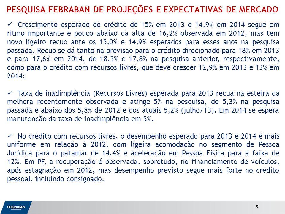 Apresentação ao Senado PESQUISA FEBRABAN DE PROJEÇÕES E EXPECTATIVAS DE MERCADO Crescimento esperado do crédito de 15% em 2013 e 14,9% em 2014 segue em ritmo importante e pouco abaixo da alta de 16,2% observada em 2012, mas tem novo ligeiro recuo ante os 15,0% e 14,9% esperados para esses anos na pesquisa passada.
