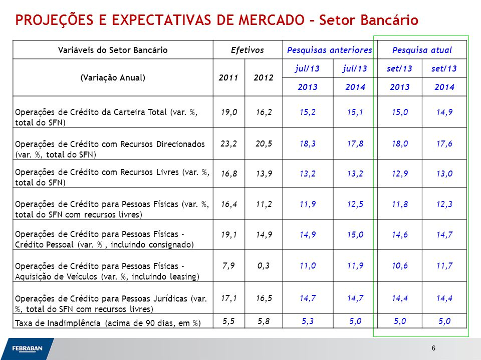 Apresentação ao Senado PROJEÇÕES E EXPECTATIVAS DE MERCADO – Setor Bancário 6 Variáveis do Setor BancárioEfetivosPesquisas anterioresPesquisa atual (Variação Anual)20112012 jul/13 set/13 2013201420132014 Operações de Crédito da Carteira Total (var.