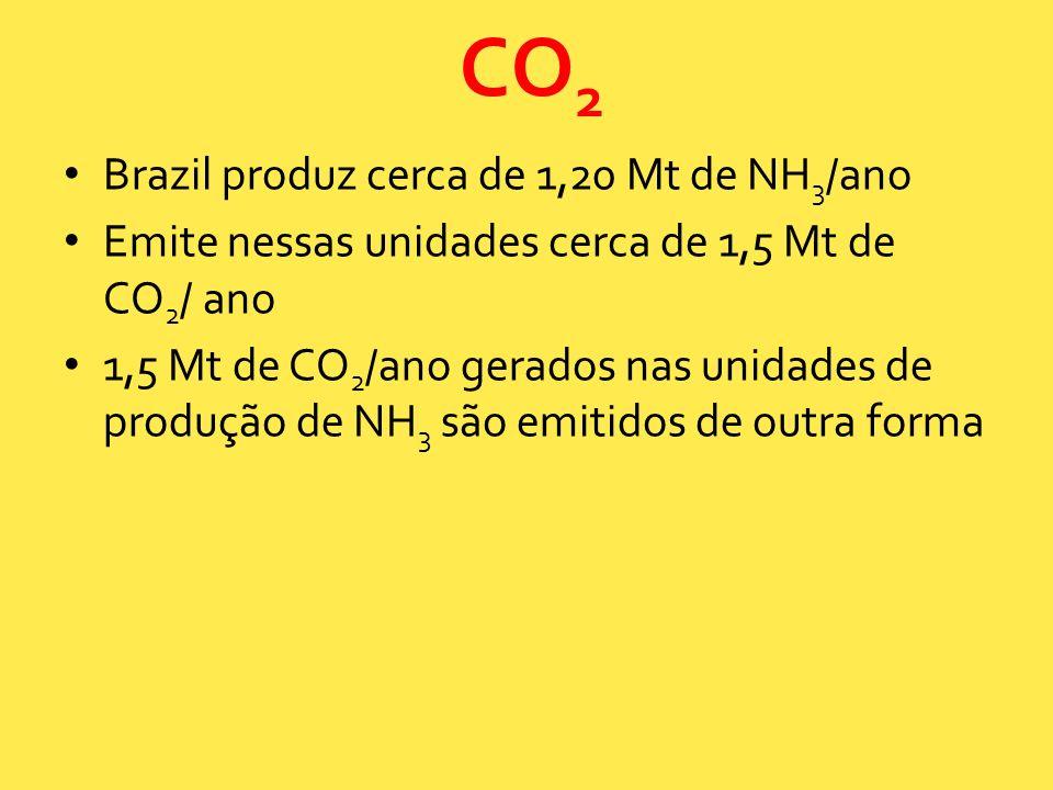 Brazil produz cerca de 1,20 Mt de NH 3 /ano Emite nessas unidades cerca de 1,5 Mt de CO 2 / ano 1,5 Mt de CO 2 /ano gerados nas unidades de produção d