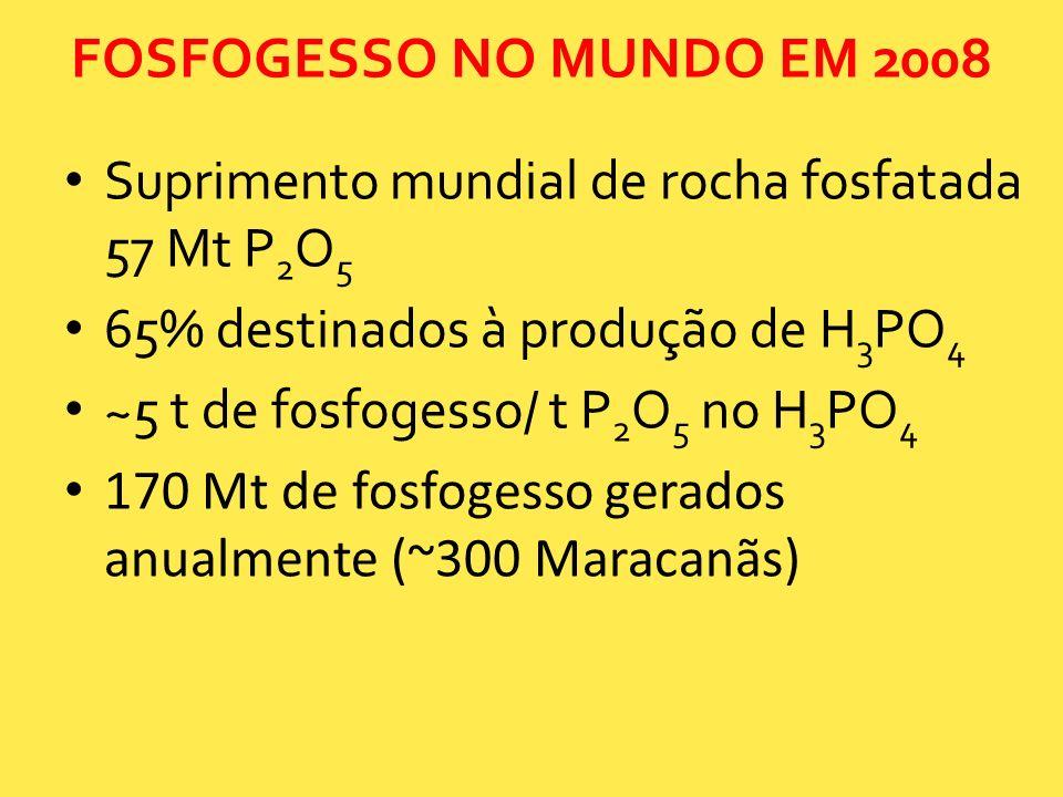 FOSFOGESSO NO MUNDO EM 2008 Suprimento mundial de rocha fosfatada 57 Mt P 2 O 5 65% destinados à produção de H 3 PO 4 ~5 t de fosfogesso/ t P 2 O 5 no
