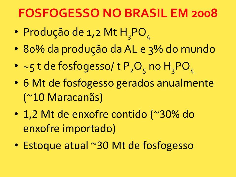 FOSFOGESSO NO BRASIL EM 2008 Produção de 1,2 Mt H 3 PO 4 80% da produção da AL e 3% do mundo ~5 t de fosfogesso/ t P 2 O 5 no H 3 PO 4 6 Mt de fosfoge