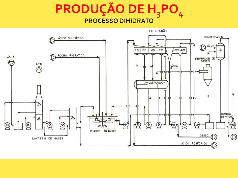 PRODUÇÃO DE H 3 PO 4 PROCESSO DIHIDRATO