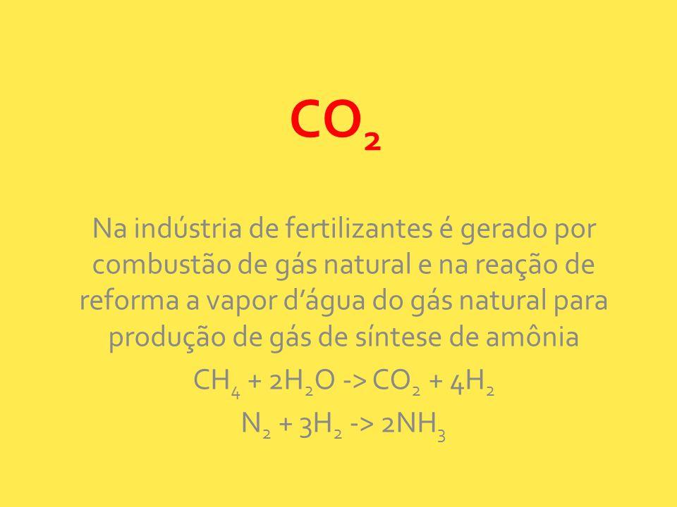 CO 2 Na indústria de fertilizantes é gerado por combustão de gás natural e na reação de reforma a vapor dágua do gás natural para produção de gás de s