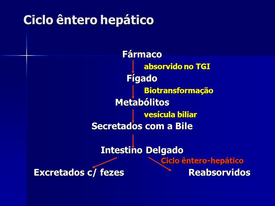 Ciclo êntero hepático Fármaco absorvido no TGI absorvido no TGIFígado Biotransformação BiotransformaçãoMetabólitos vesícula biliar vesícula biliar Sec