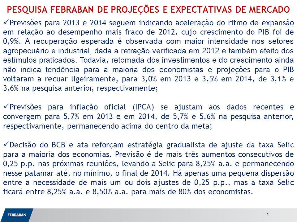 Apresentação ao Senado PESQUISA FEBRABAN DE PROJEÇÕES E EXPECTATIVAS DE MERCADO Previsões para 2013 e 2014 seguem indicando aceleração do ritmo de expansão em relação ao desempenho mais fraco de 2012, cujo crescimento do PIB foi de 0,9%.