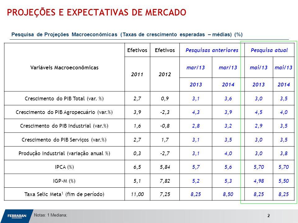 Apresentação ao Senado Variáveis Macroeconômicas Efetivos Pesquisas anterioresPesquisa atual 20112012 mar/13 mai/13 2013201420132014 Crescimento do PI