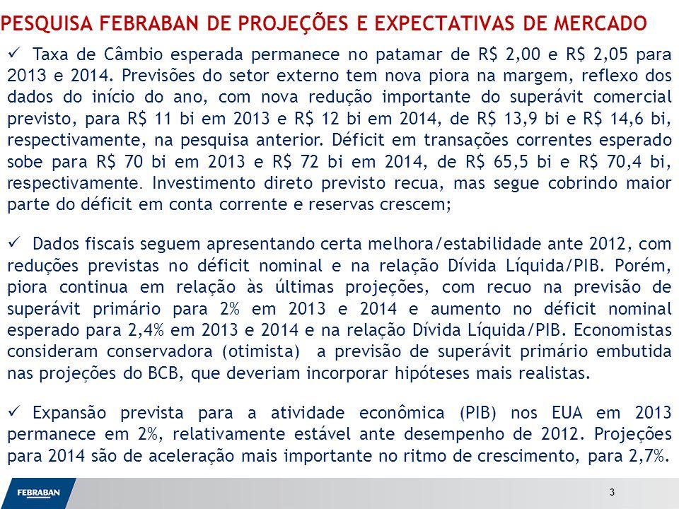 Apresentação ao Senado PESQUISA FEBRABAN DE PROJEÇÕES E EXPECTATIVAS DE MERCADO Taxa de Câmbio esperada permanece no patamar de R$ 2,00 e R$ 2,05 para 2013 e 2014.