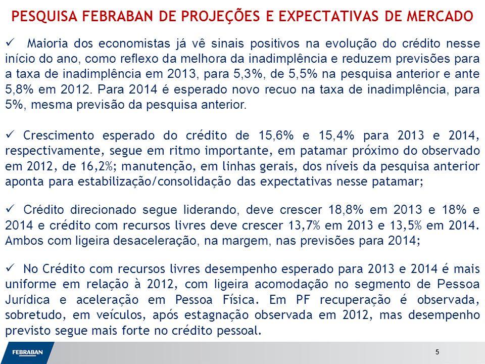 Apresentação ao Senado PESQUISA FEBRABAN DE PROJEÇÕES E EXPECTATIVAS DE MERCADO Maioria dos e conomistas já vê sinais positivos na evolução do crédito nesse início do ano, como reflexo da melhora da inadimplência e reduzem previsões para a taxa de inadimplência em 2013, para 5,3%, de 5,5% na pesquisa anterior e ante 5,8% em 2012.