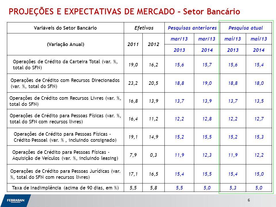 Apresentação ao Senado Variáveis do Setor BancárioEfetivosPesquisas anterioresPesquisa atual (Variação Anual)20112012 mar/13 mai/13 2013201420132014 Operações de Crédito da Carteira Total (var.