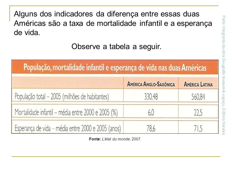 Alguns dos indicadores da diferença entre essas duas Américas são a taxa de mortalidade infantil e a esperança de vida. Observe a tabela a seguir. Fon