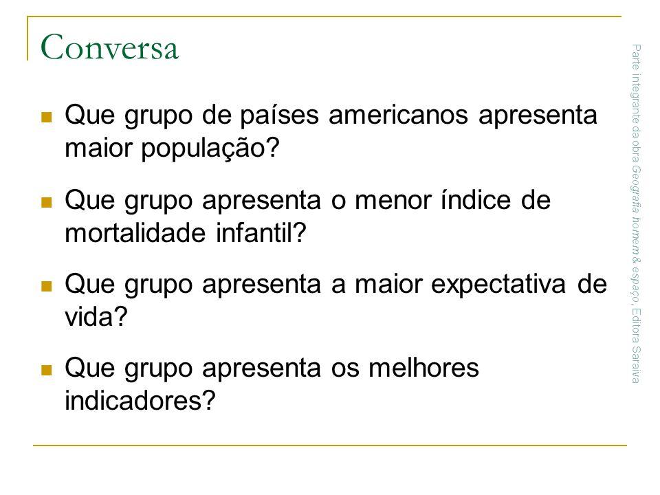 Conversa Que grupo de países americanos apresenta maior população? Que grupo apresenta o menor índice de mortalidade infantil? Que grupo apresenta a m