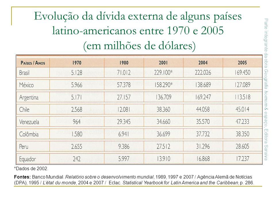 *Dados de 2002. Fontes: Banco Mundial. Relatório sobre o desenvolvimento mundial, 1989, 1997 e 2007 / Agência Alemã de Notícias (DPA), 1995 / Létat du