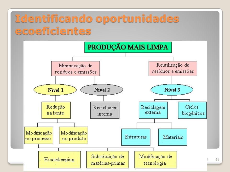 Identificando oportunidades ecoeficientes 8/11/2013 Faculdade Estácio de Sá de Belo Horizonte – Tecnologia em Eventos Eventos com Consciência Ambienta