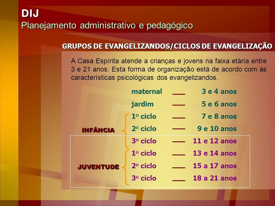 DIJ Planejamento administrativo e pedagógico GRUPOS DE EVANGELIZANDOS/CICLOS DE EVANGELIZAÇÃO maternal jardim 1 o ciclo 2 o ciclo 3 o ciclo 1 o ciclo