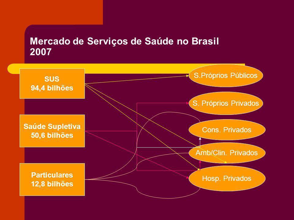 Mercado de Serviços de Saúde no Brasil 2007 SUS 94,4 bilhões Saúde Supletiva 50,6 bilhões Particulares 12,8 bilhões S.Próprios Públicos S. Próprios Pr