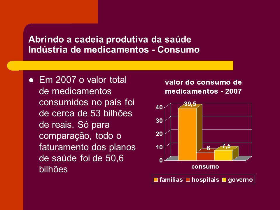 Abrindo a cadeia produtiva da saúde Indústria de medicamentos - Consumo Em 2007 o valor total de medicamentos consumidos no país foi de cerca de 53 bi