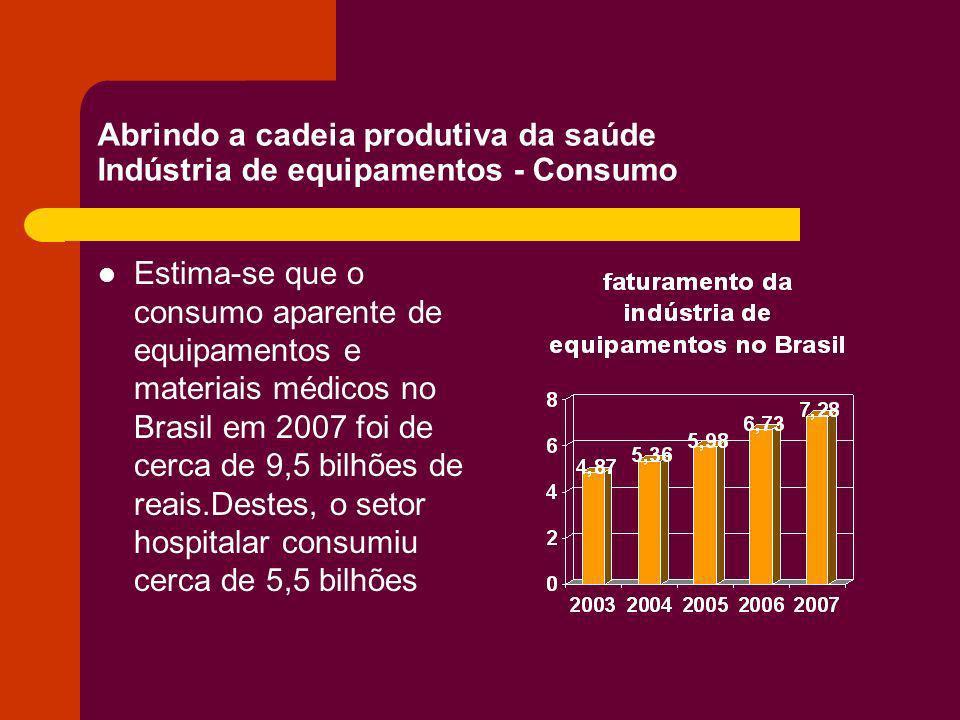 Abrindo a cadeia produtiva da saúde Indústria de equipamentos - Consumo Estima-se que o consumo aparente de equipamentos e materiais médicos no Brasil