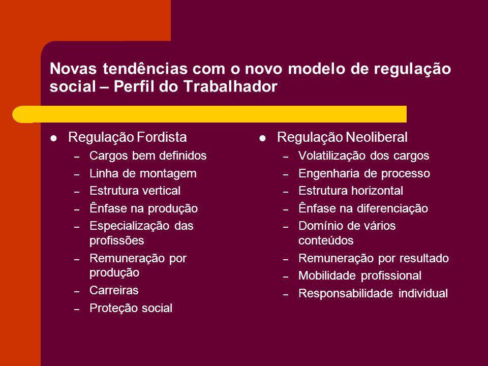Novas tendências com o novo modelo de regulação social – Perfil do Trabalhador Regulação Fordista – Cargos bem definidos – Linha de montagem – Estrutu