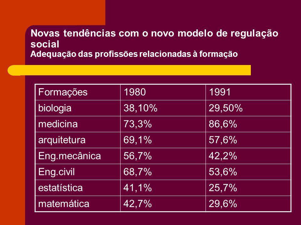 Novas tendências com o novo modelo de regulação social Química45,7%34,1% administração33,9%27,1% contábeis37,4%29,6% economia23,8%16% comunicação24,8%25,3% direito42,5%42,8% história43,8%33,1% pedagogia18%12,2% Psicologia48%27,7% letras37,1%28,55