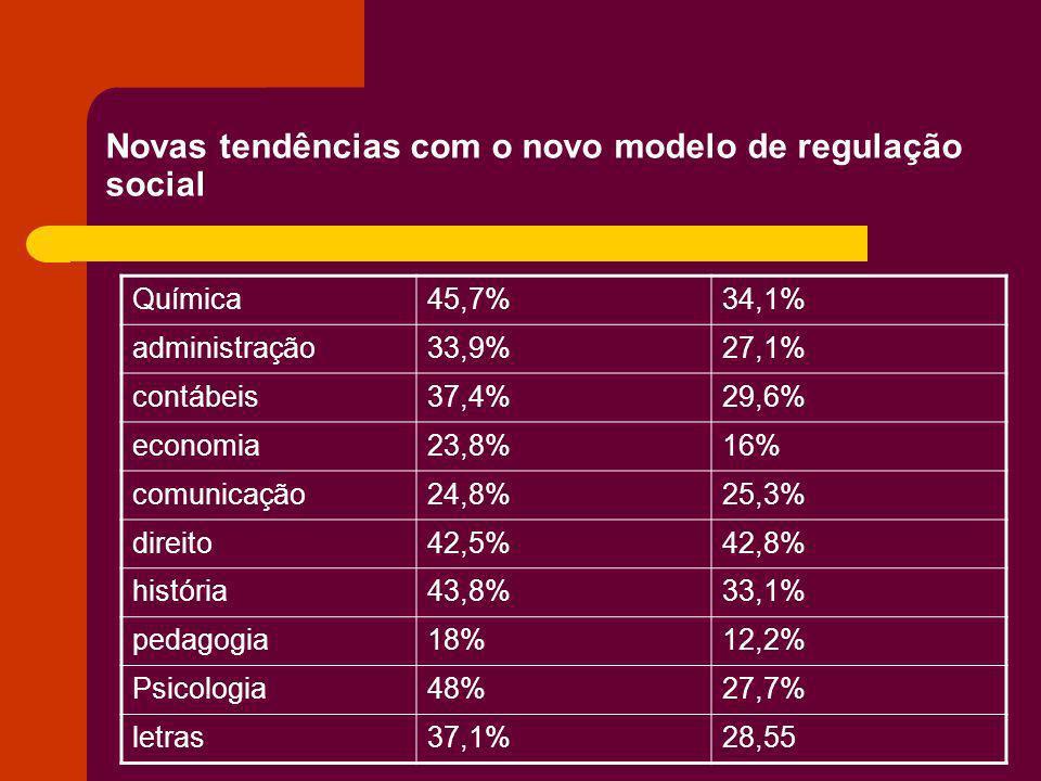 Novas tendências com o novo modelo de regulação social Química45,7%34,1% administração33,9%27,1% contábeis37,4%29,6% economia23,8%16% comunicação24,8%