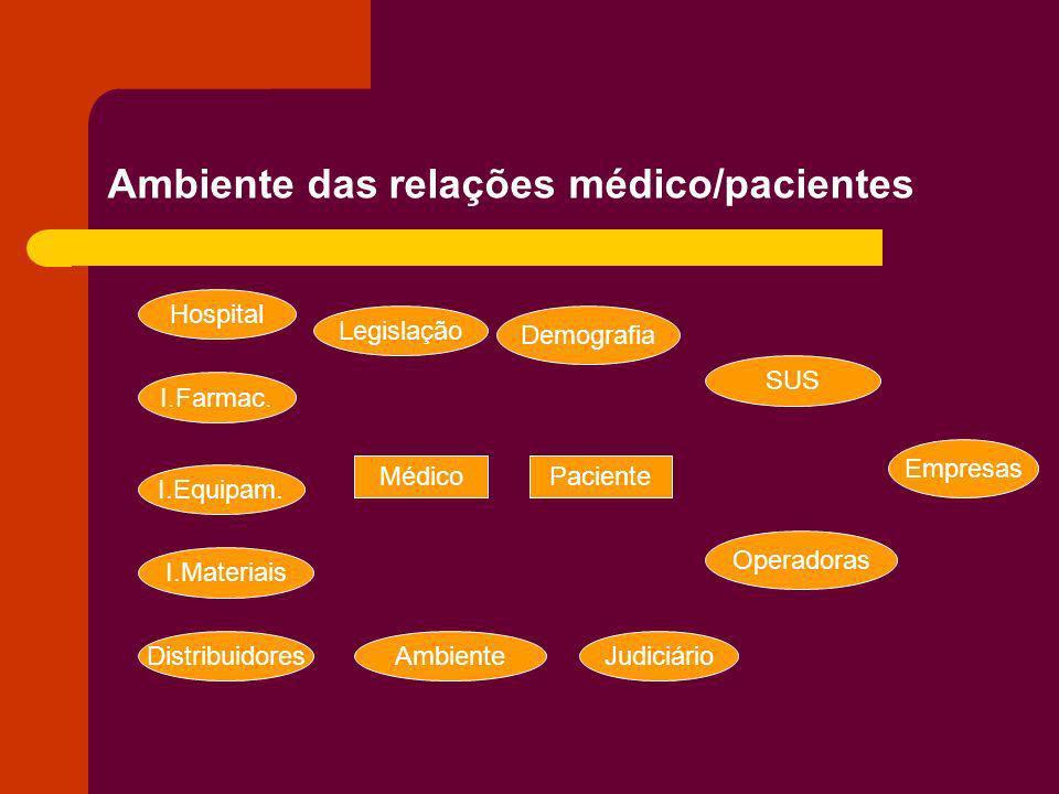 Ambiente das relações médico/pacientes MédicoPaciente Hospital I.Farmac. I.Equipam. I.Materiais Distribuidores SUS Operadoras Legislação Empresas Ambi
