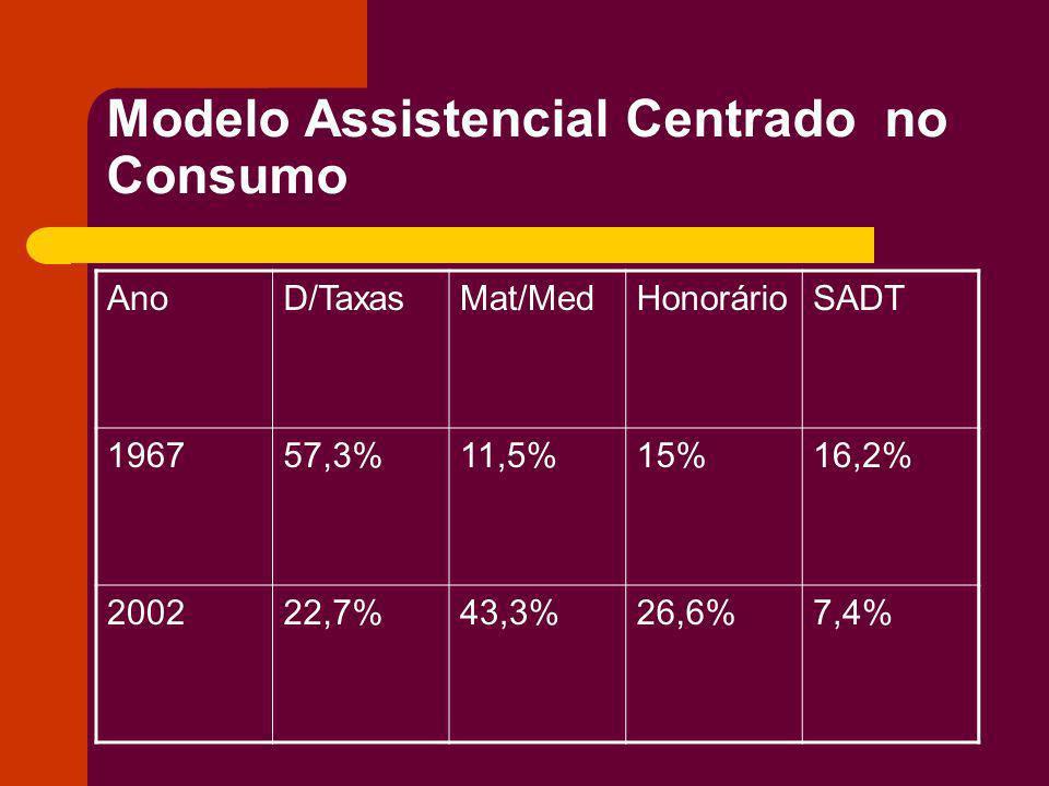 Modelo Assistencial Centrado no Consumo AnoD/TaxasMat/MedHonorárioSADT 196757,3%11,5%15%16,2% 200222,7%43,3%26,6%7,4%