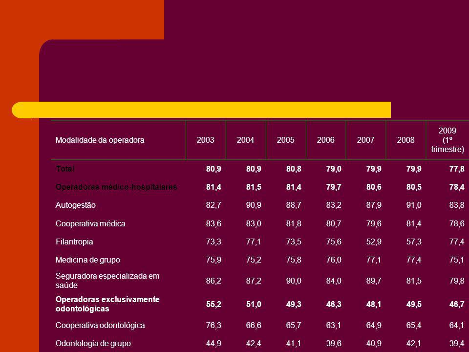 Modalidade da operadora200320042005200620072008 2009 (1º trimestre) Total80,9 80,879,079,9 77,8 Operadoras médico-hospitalares81,481,581,479,780,680,5