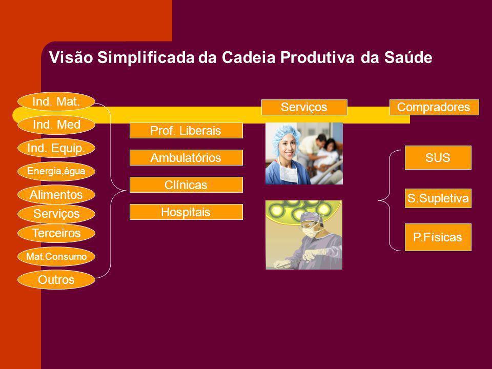 Visão Simplificada da Cadeia Produtiva da Saúde Ind. Mat. Ind. Med Ind. Equip. Energia,água Alimentos Serviços Terceiros Mat.Consumo Outros Prof. Libe