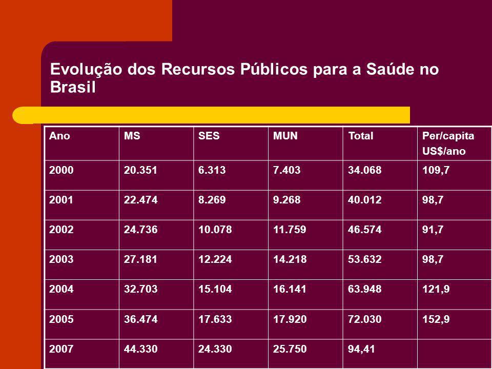 Evolução dos Recursos Públicos para a Saúde no Brasil AnoMSSESMUNTotalPer/capita US$/ano 200020.3516.3137.40334.068109,7 200122.4748.2699.26840.01298,
