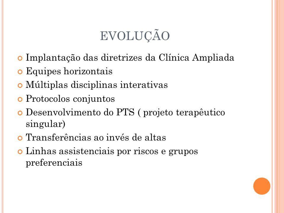 EVOLUÇÃO Implantação das diretrizes da Clínica Ampliada Equipes horizontais Múltiplas disciplinas interativas Protocolos conjuntos Desenvolvimento do