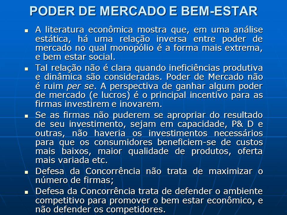 PODER DE MERCADO E BEM-ESTAR A literatura econômica mostra que, em uma análise estática, há uma relação inversa entre poder de mercado no qual monopól