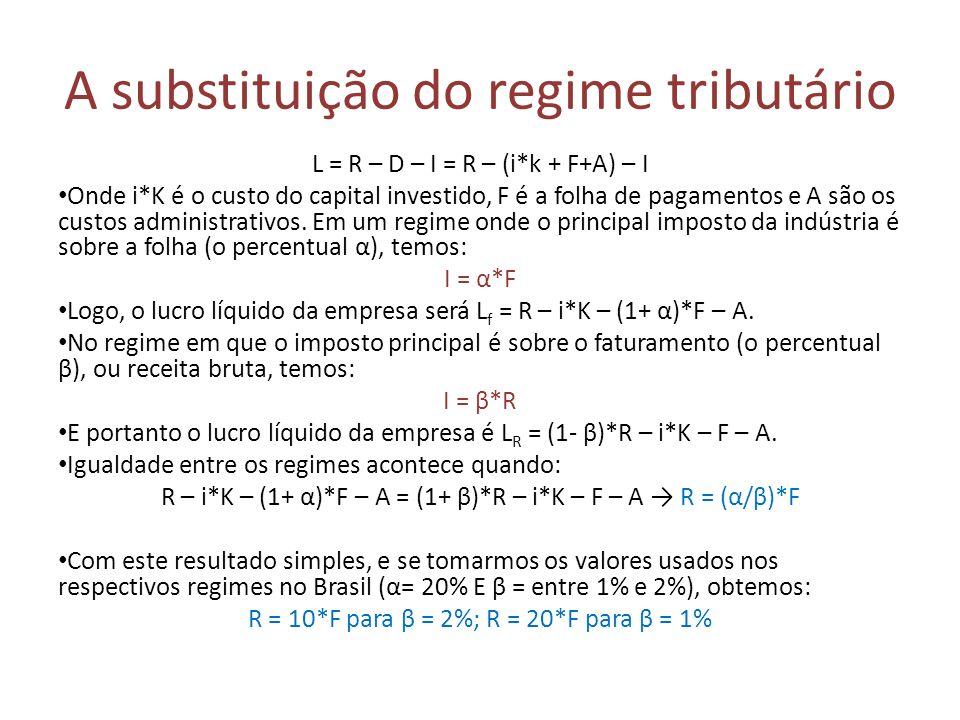 A substituição do regime tributário L = R – D – I = R – (i*k + F+A) – I Onde i*K é o custo do capital investido, F é a folha de pagamentos e A são os