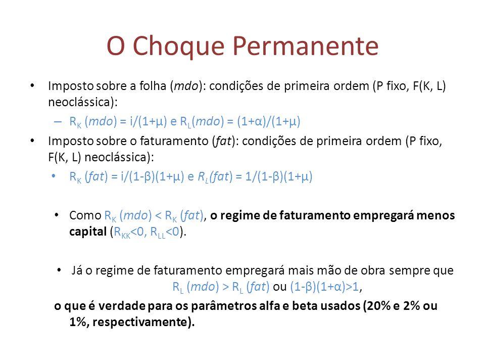 O Choque Permanente Imposto sobre a folha (mdo): condições de primeira ordem (P fixo, F(K, L) neoclássica): – R K (mdo) = i/(1+μ) e R L (mdo) = (1+α)/