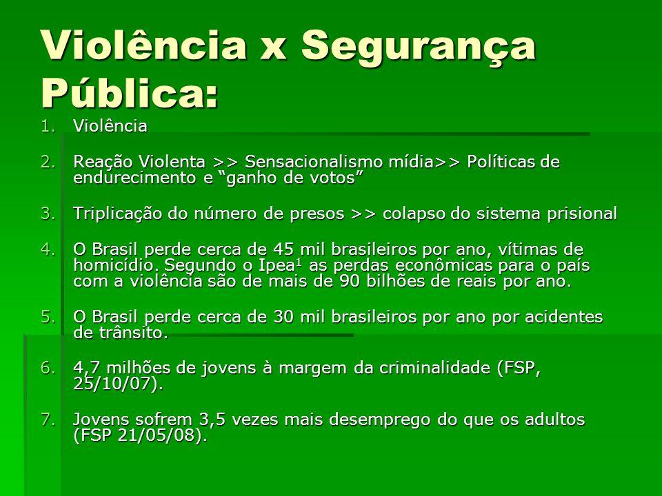 Violência x Segurança Pública: 1.Violência 2.Reação Violenta >> Sensacionalismo mídia>> Políticas de endurecimento e ganho de votos 3.Triplicação do n