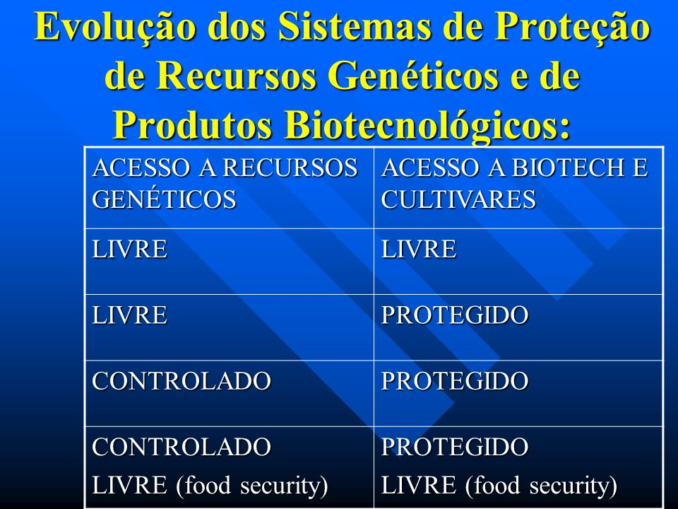 Evolução dos Sistemas de Proteção de Recursos Genéticos e de Produtos Biotecnológicos: ACESSO A RECURSOS GENÉTICOS ACESSO A BIOTECH E CULTIVARES LIVRE
