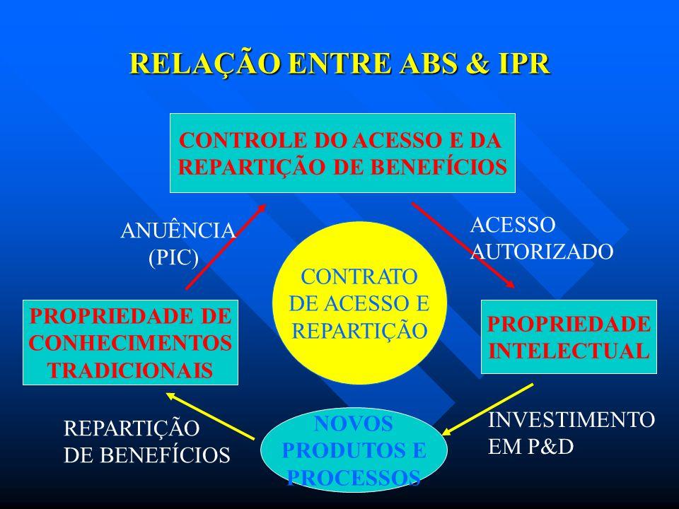 RELAÇÃO ENTRE ABS & IPR CONTROLE DO ACESSO E DA REPARTIÇÃO DE BENEFÍCIOS PROPRIEDADE INTELECTUAL PROPRIEDADE DE CONHECIMENTOS TRADICIONAIS NOVOS PRODU