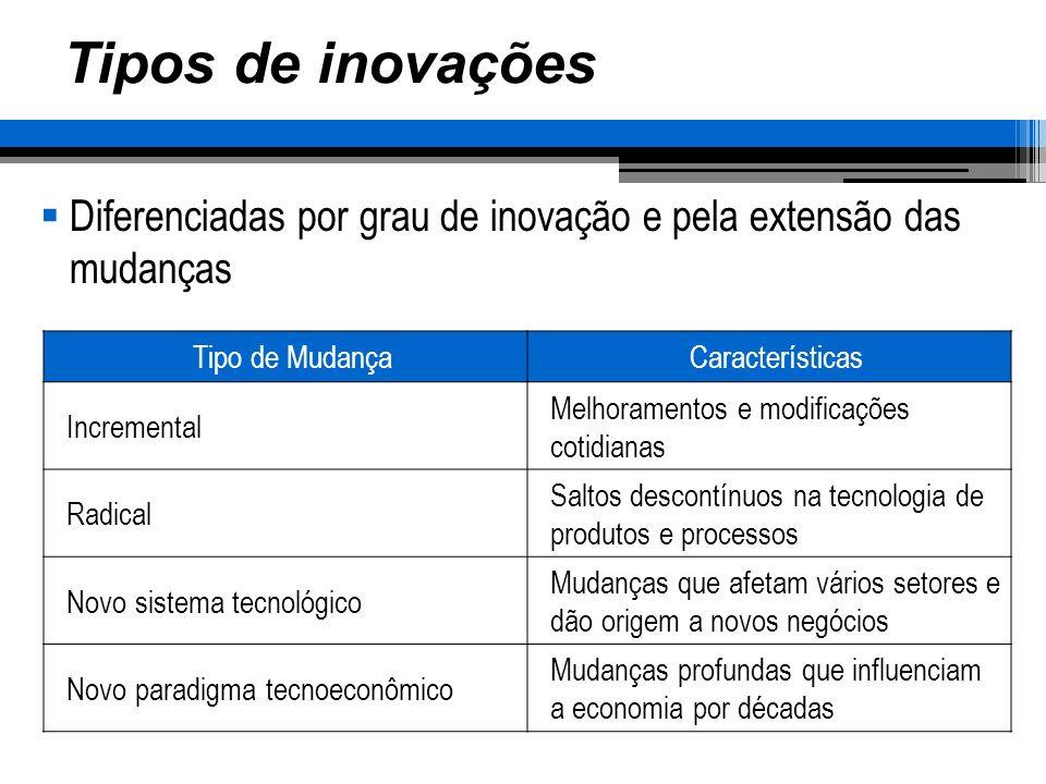 Tipos de inovações Diferenciadas por grau de inovação e pela extensão das mudanças Tipo de MudançaCaracterísticas Incremental Melhoramentos e modifica
