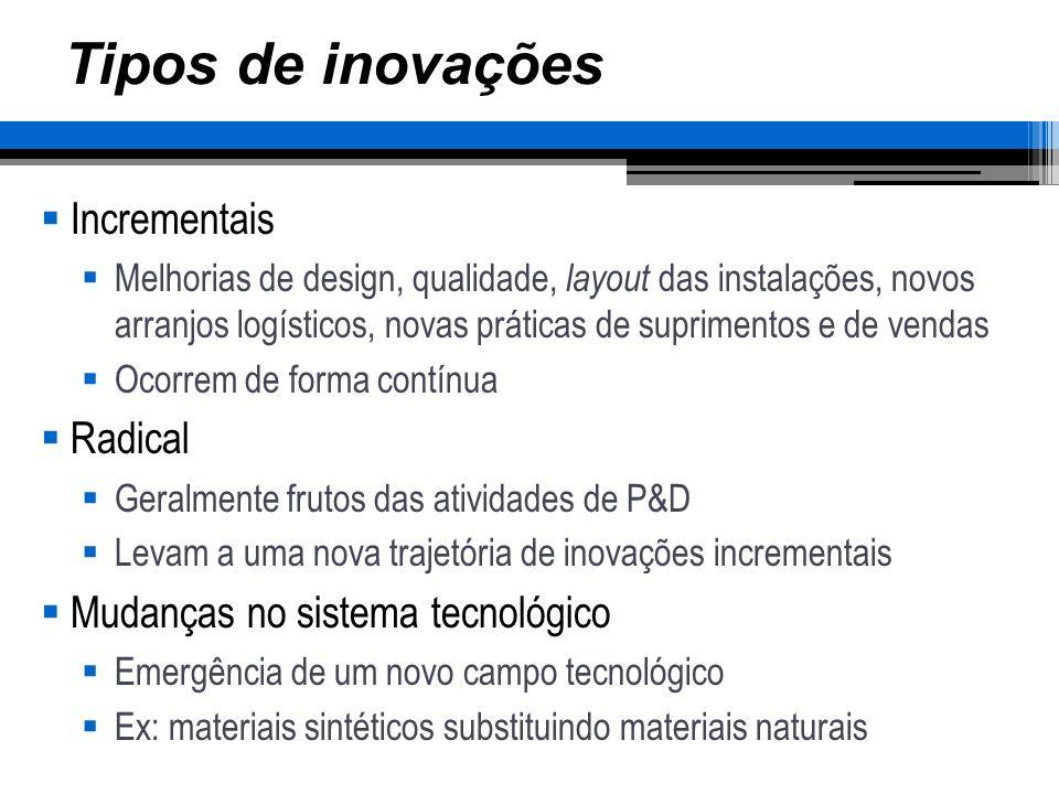 Tipos de inovações Incrementais Melhorias de design, qualidade, layout das instalações, novos arranjos logísticos, novas práticas de suprimentos e de