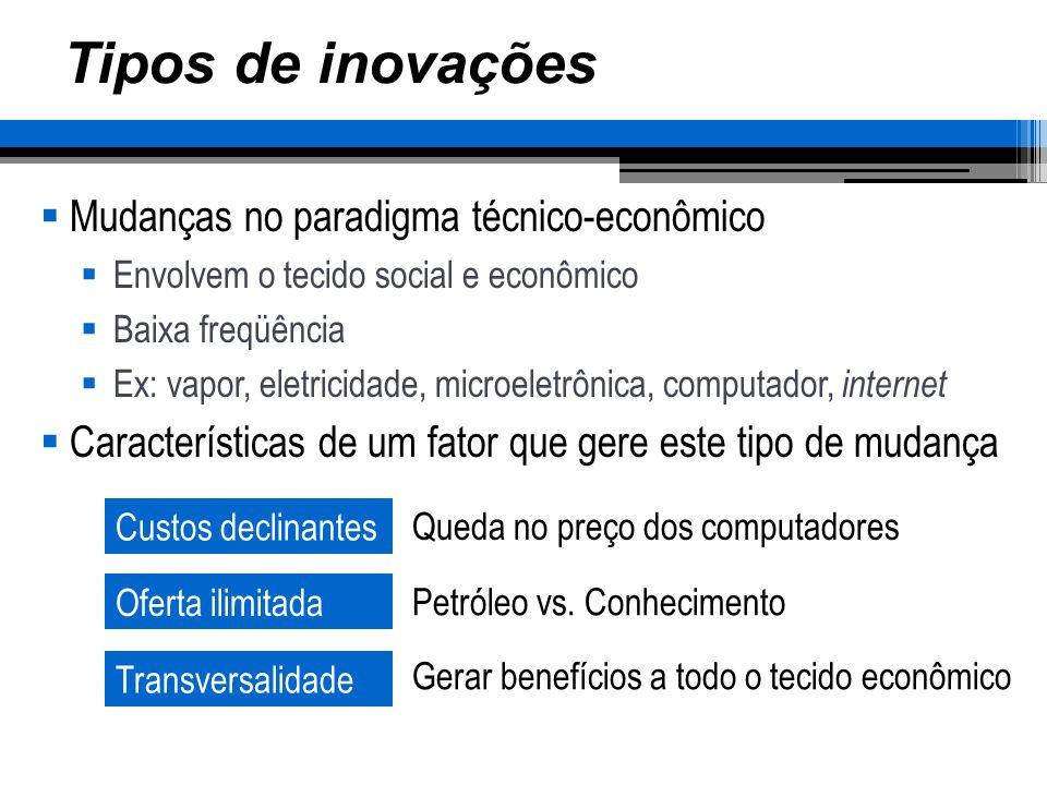 Tipos de inovações Mudanças no paradigma técnico-econômico Envolvem o tecido social e econômico Baixa freqüência Ex: vapor, eletricidade, microeletrôn