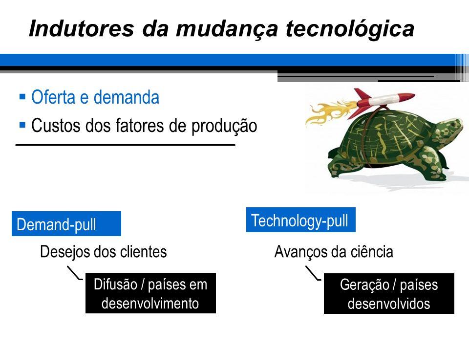 Geração / países desenvolvidos Difusão / países em desenvolvimento Indutores da mudança tecnológica Oferta e demanda Custos dos fatores de produção De