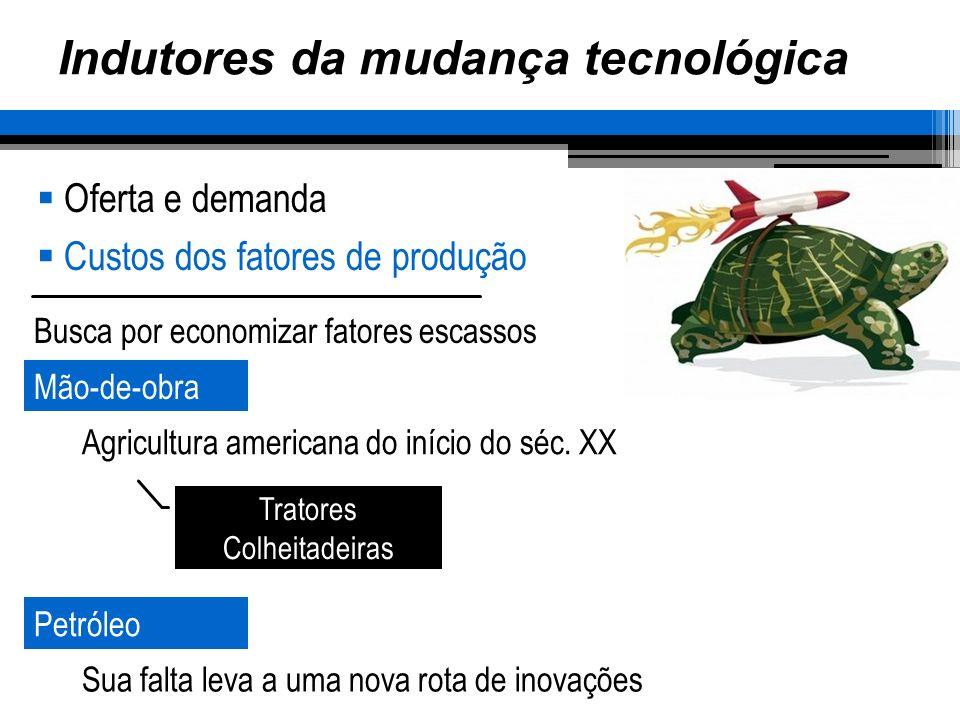 Indutores da mudança tecnológica Oferta e demanda Custos dos fatores de produção Busca por economizar fatores escassos Tratores Colheitadeiras Mão-de-