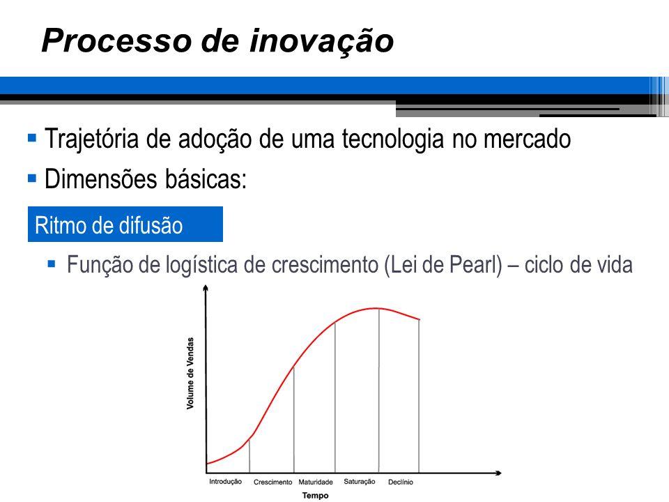 Processo de inovação Trajetória de adoção de uma tecnologia no mercado Dimensões básicas: Ritmo de difusão Função de logística de crescimento (Lei de