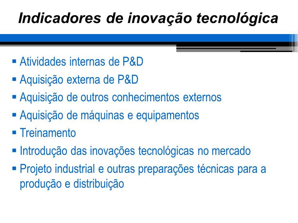 Indicadores de inovação tecnológica Atividades internas de P&D Aquisição externa de P&D Aquisição de outros conhecimentos externos Aquisição de máquin